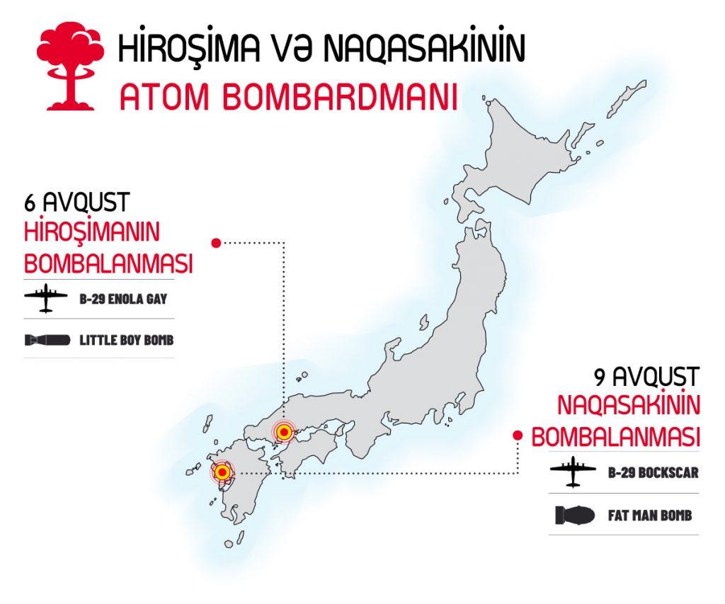 Hiroşima və Naqasaki atom bombası